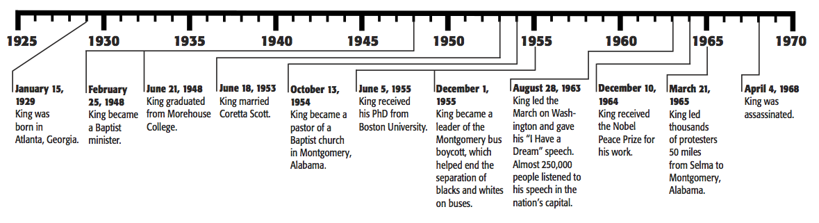 Martin Luther king Jr. Timeline with pictures